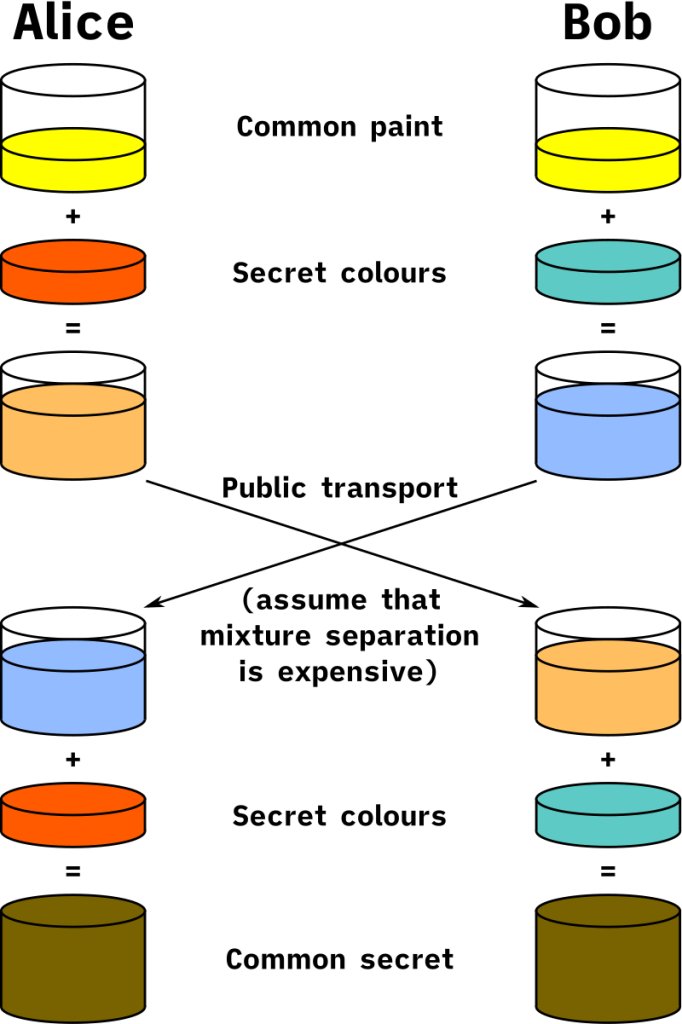 Illustration of the concept behind Diffie–Hellman key exchange