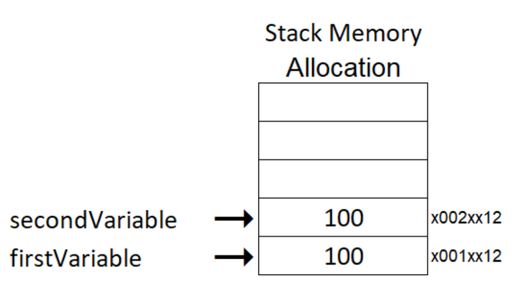 Value type memory allocation