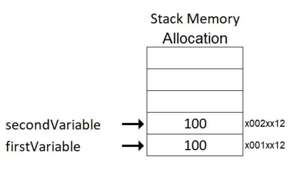 Value type memory allocation