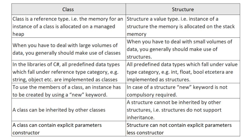 c# struct vs class. c# struct initialization ,c# when to use struct