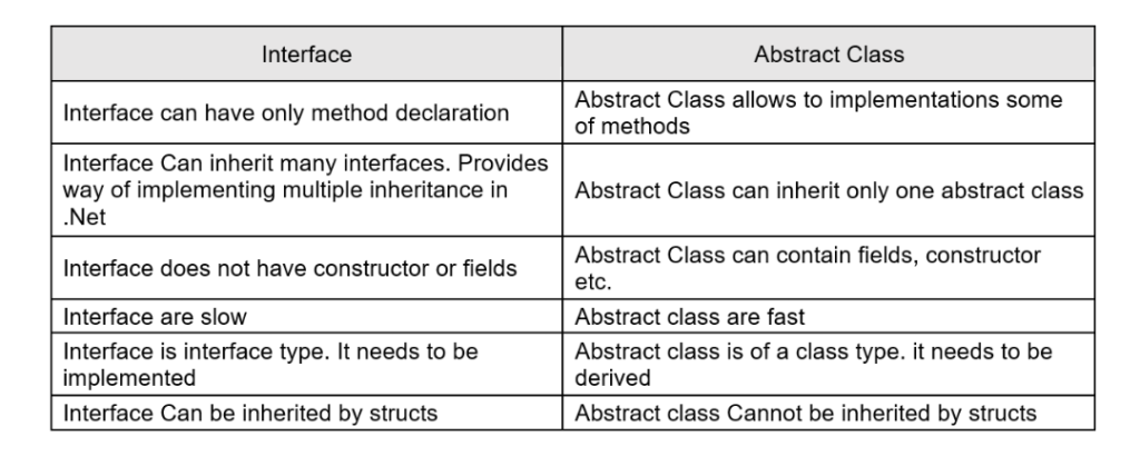 c# advanced interview questions, c# interview questions, interface vs abstract class c#, when to use abstract class in c#