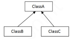 Hierarchical inheritance in Java, Hierarchical  inheritance in C++, Hierarchical  inheritance in C#,  types of inheritance in java, types of inheritance in C++, types of inheritance in C#
