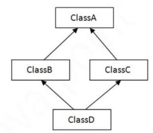 Hybrid inheritance in Java, Hybrid inheritance in C++, Hybrid inheritance in C#,  types of inheritance in java, types of inheritance in C++, types of inheritance in C#