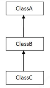 Multi-Level inheritance Multi-Level inheritance in Java, Multi-Level inheritance in C++, Multi-Level inheritance in C#,  types of inheritance in java, types of inheritance in C++, types of inheritance in C#